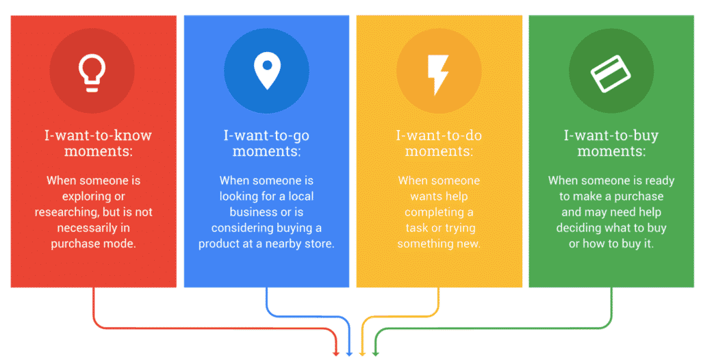 4 types of user search intent